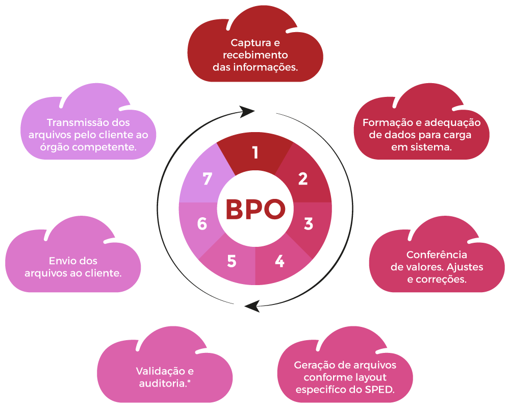 BPO Compliance